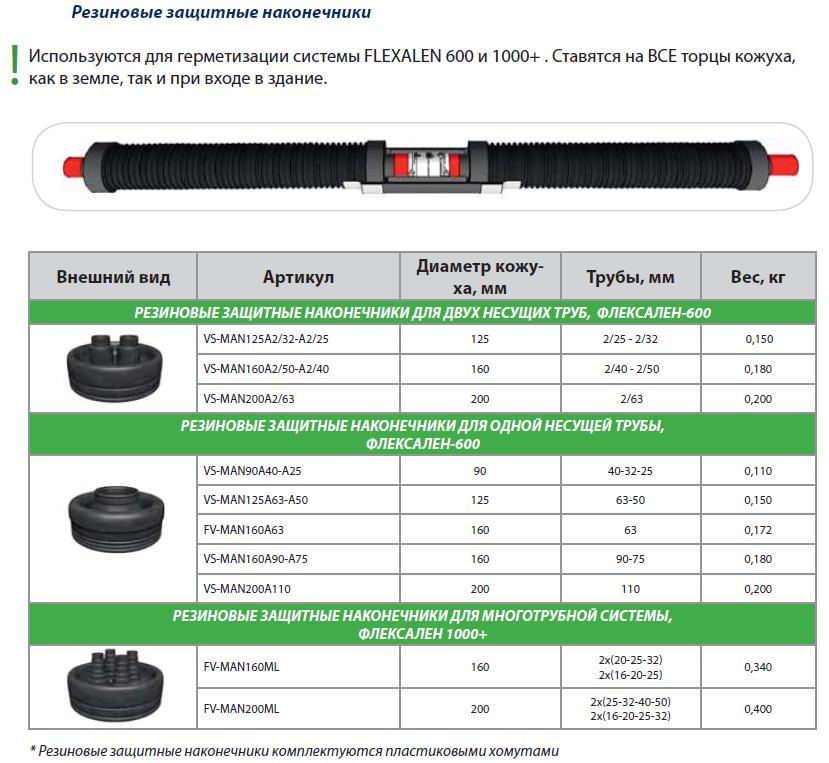 Резиновые защитные наконечники описание