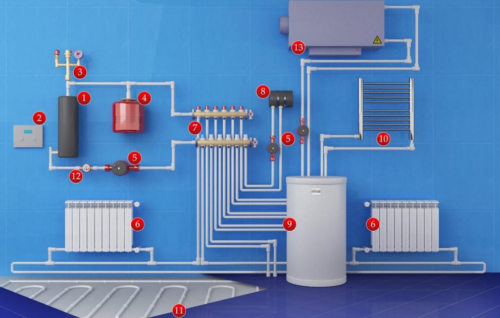 Как провести отопление в баню из дома