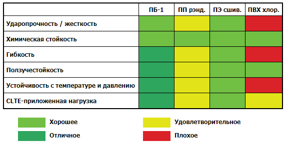 Сравнение свойств различных материалов
