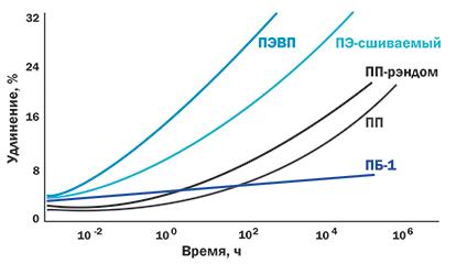 Стойкость к деформации под нагрузкой Полибутен-1
