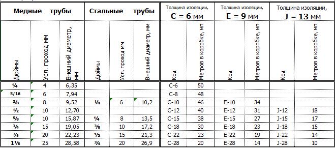 таблица размеров Смарт Про коил