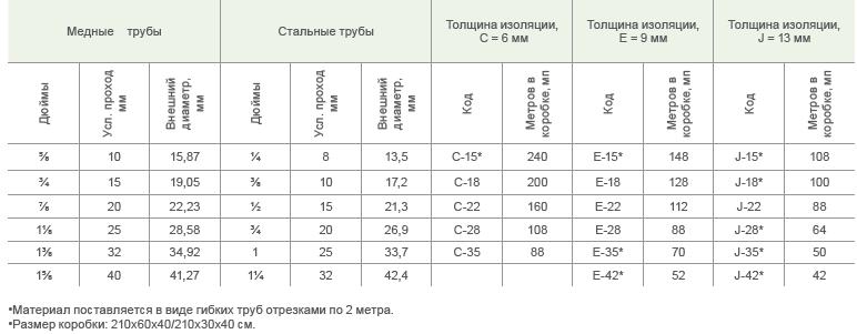 термакомпакт размерная таблица 2м