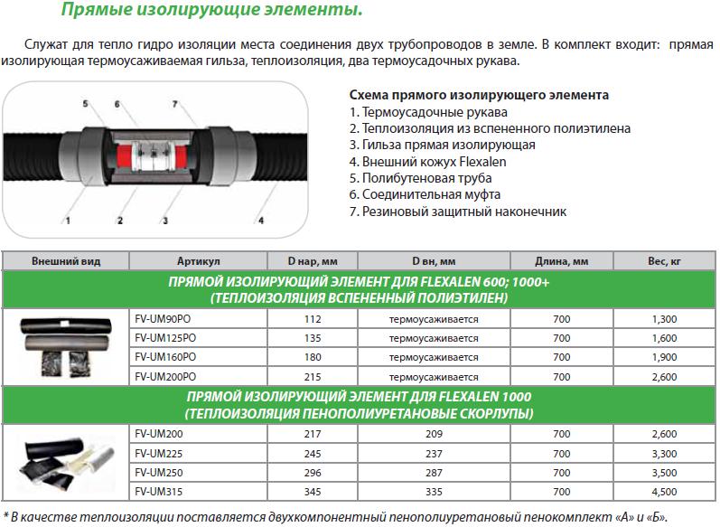 Изолирующий элемент прямой (теплоизоляция и термоусадочные рукава идут в комплекте)