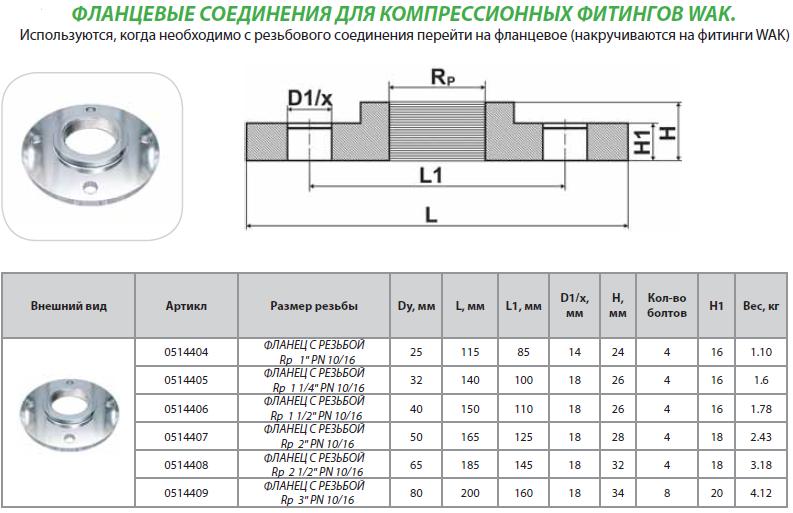Фланцевые соединения для компрессионных фитингов WAK